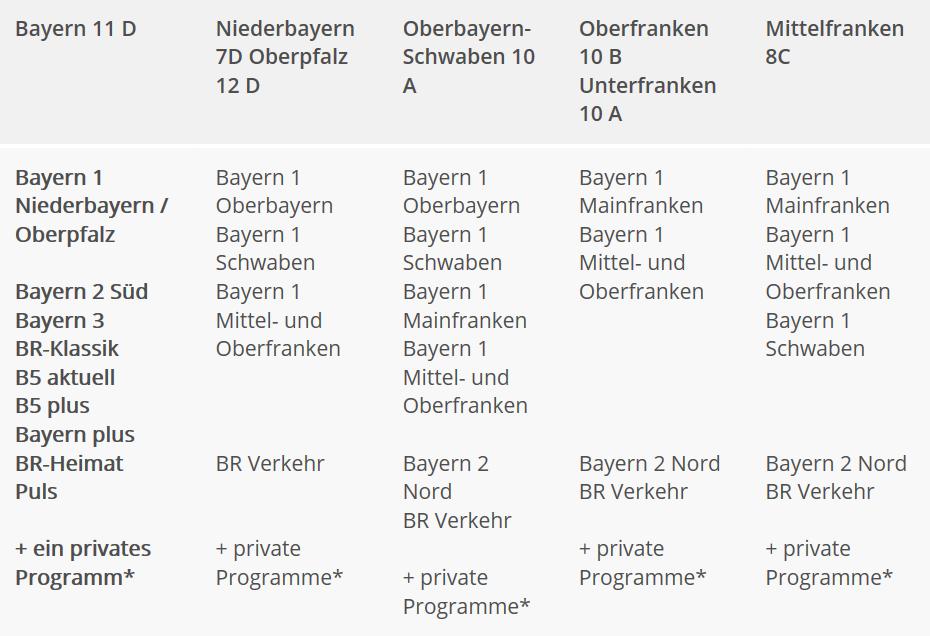 Bayernweites Dab Sendernetz Wachst Auf 50 Standorte Dab Mehr Radio