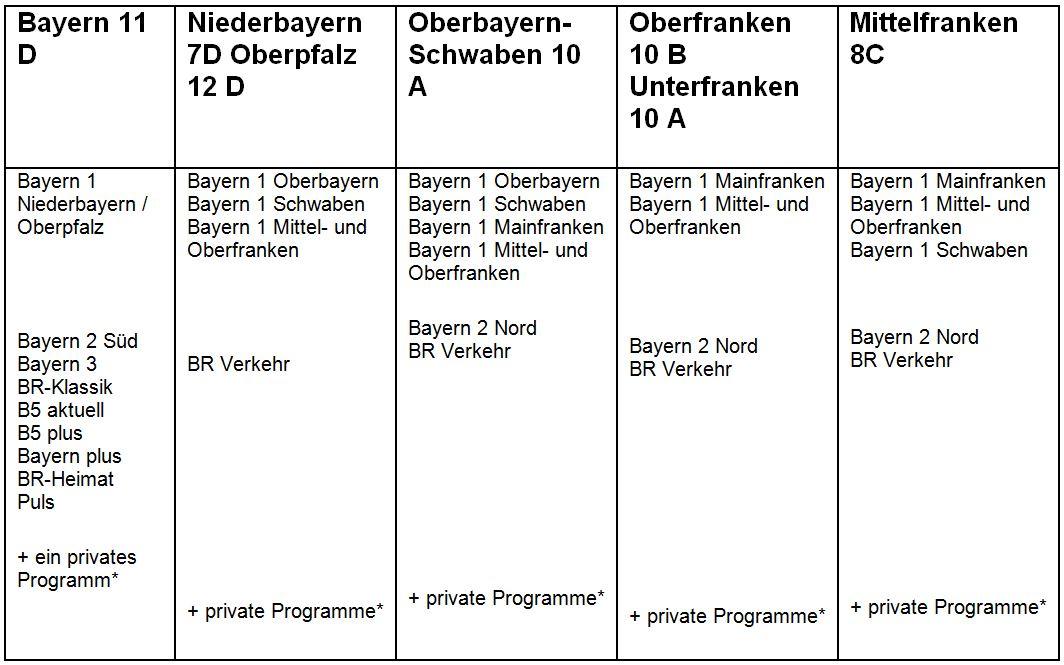 Dab In Bayern Sendenetz Jetzt Mit 55 Standorten Dab Mehr Radio