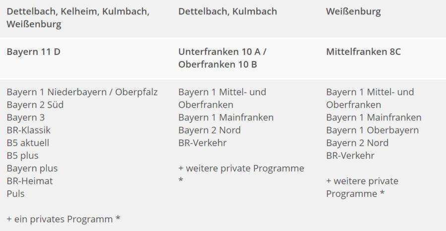 Dab In Bayern Neue Sender In Dettelbach Kelheim Kulmbach Und Weissenburg Dab Mehr Radio
